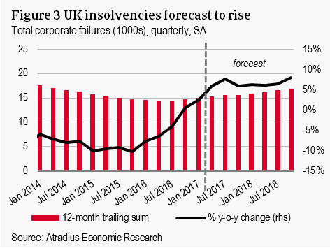 UK insolvencies forecast to rise